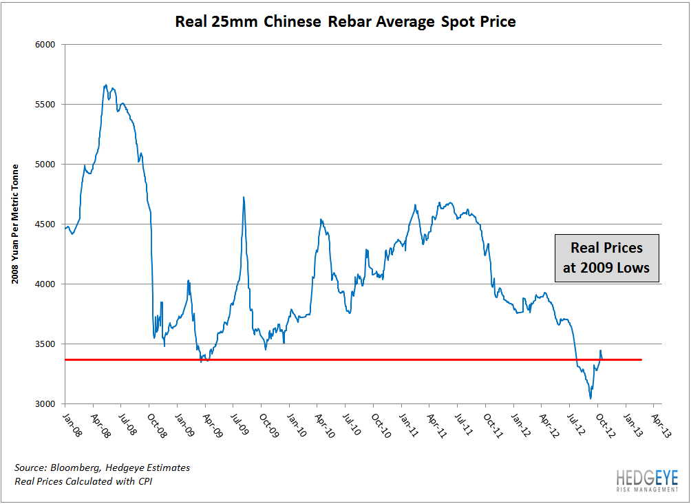 Chinese Construction Materials Prices Rally (Back To 2009 Lows) - rebar update