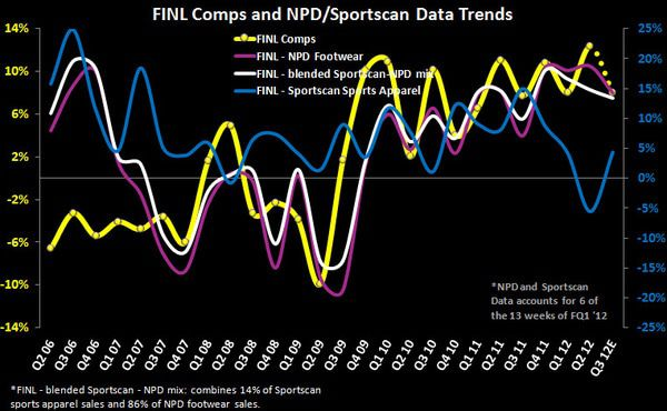 FL/FINL: Stealth Strength in Athletic Specialty FW - FINL Commps