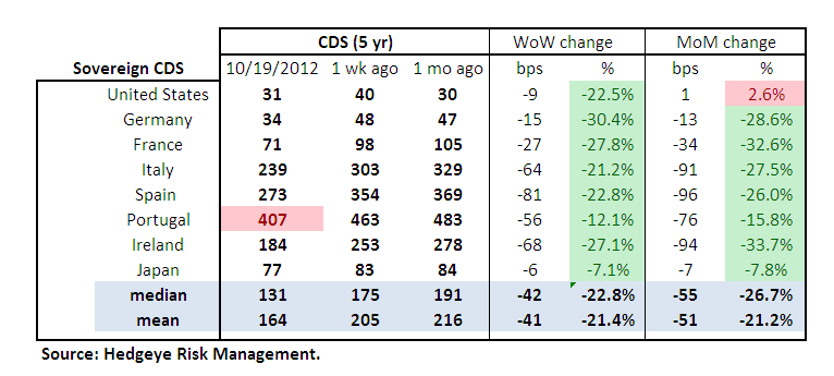 MONDAY MORNING RISK MONITOR : HOUISNG AND EARNINGS PUSH US & EU CDS LOWER - Sov Table