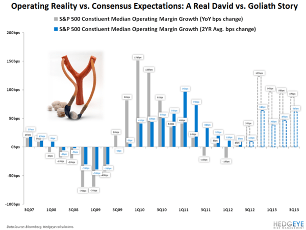 David and Goliath - Chart of the Day