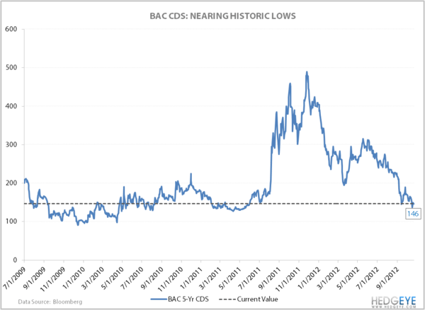 Positive Notes For US Banks  - BAC CDS