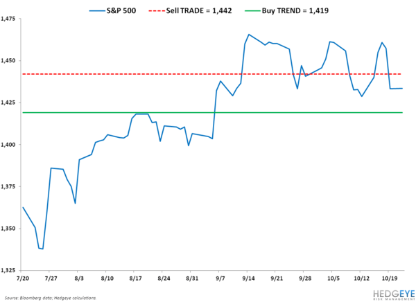 Priced In? SP500 Levels, Refreshed - SPX