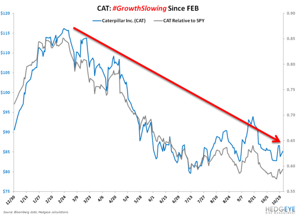 CAT: The Slowing Continues  - CAT