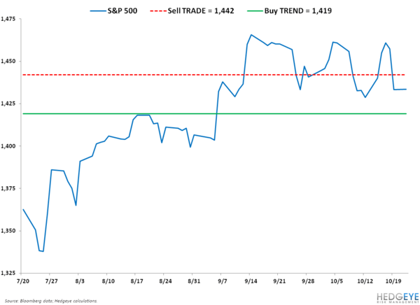 PRICED IN? S&P 500 LEVELS, REFRESHED  - SPX