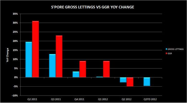 SING GGR TRACKING GROSS LETTINGS - spo