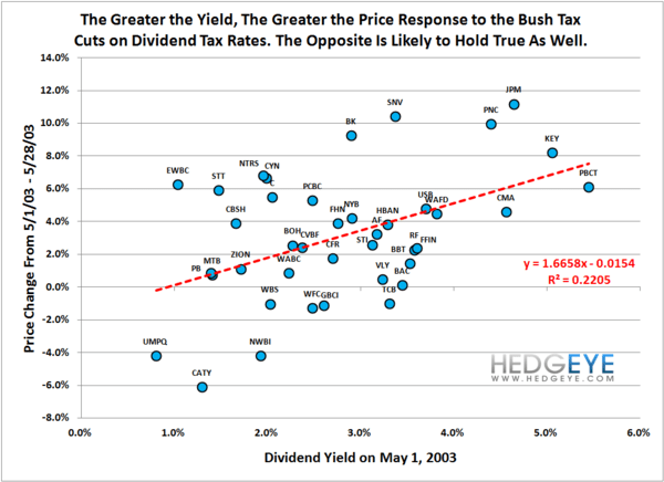 OBAMA: Bad For Yield?  - taxlaw3
