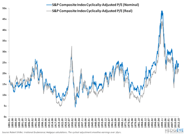 DEBUNKING THE STRUCTURAL BULL CASE ON US EQUITIES: PART II - 1