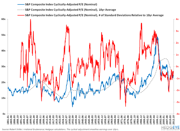 DEBUNKING THE STRUCTURAL BULL CASE ON US EQUITIES: PART II - 2