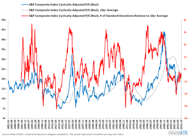 DEBUNKING THE STRUCTURAL BULL CASE ON US EQUITIES: PART II - 3