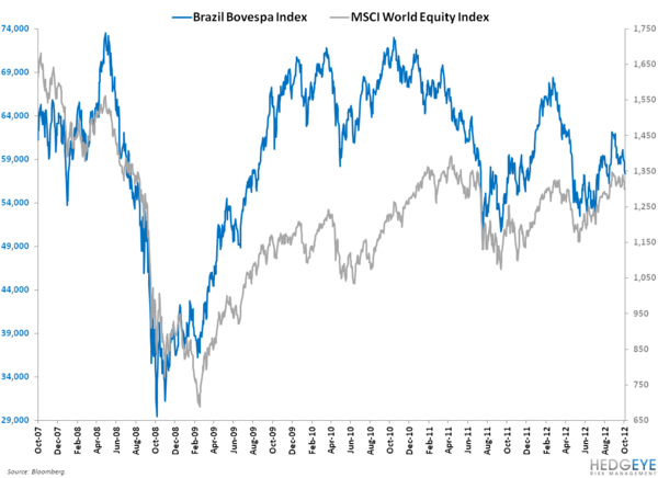 IS BRAZIL'S RECENT BREAKDOWN A HUGE RED FLAG FOR RISK ASSETS? - 1
