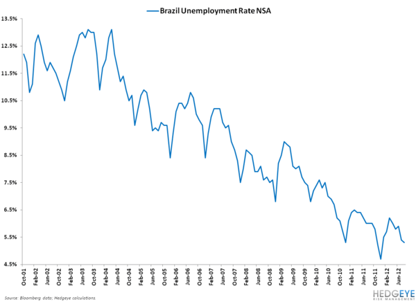 IS BRAZIL'S RECENT BREAKDOWN A HUGE RED FLAG FOR RISK ASSETS? - 4