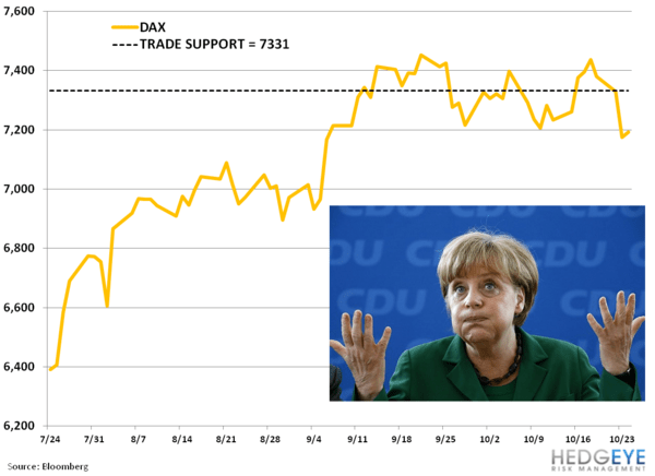 German Data Misses! - aa. DAX