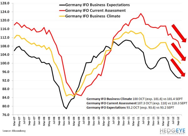 German Data Misses! - aa. IFO