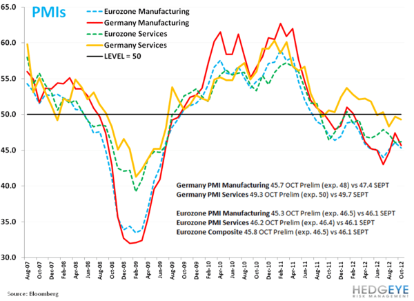 German Data Misses! - aa. PMI
