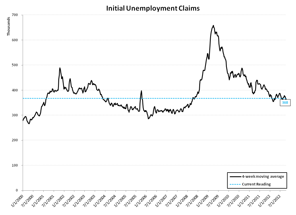 INITIAL JOBLESS CLAIMS: IS THE LABOR MARKET GETTING BETTER OR WORSE? - Initial Claims Linear