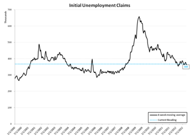 INITIAL JOBLESS CLAIMS: IS THE LABOR MARKET GETTING BETTER OR WORSE? - 10