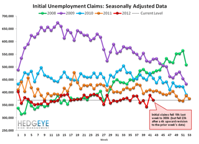 INITIAL JOBLESS CLAIMS: IS THE LABOR MARKET GETTING BETTER OR WORSE? - 2