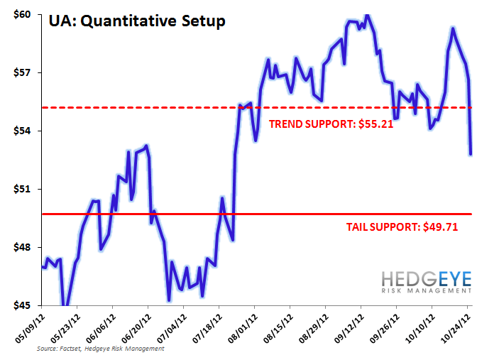 UA: We're Still Negative Near-Term - ua ttt