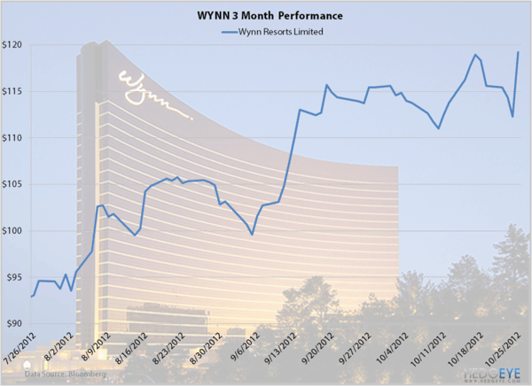 WYNN: Going Big - wynnchart