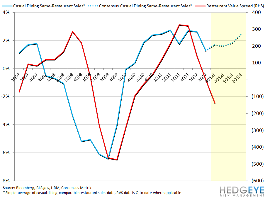 HOW BEARISH IS BEARISH ENOUGH? - casual dining RVS