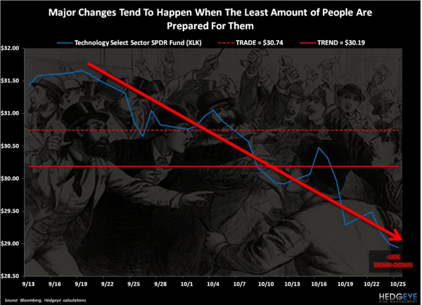 CHART OF THE DAY: Major Changes - Chart of the Day