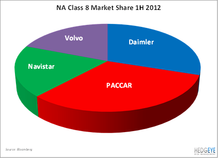 PCAR: Simply The Best - PCAR chart
