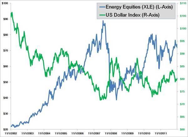 The Romney USD/Energy Play  - energyUSD