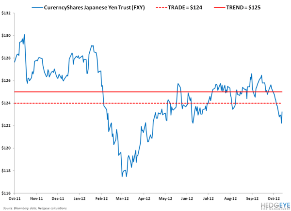 IDEA ALERT: RE-SHORTING THE YEN, OUR FAVORITE CURRENCY SHORT ACROSS ASIA - 1