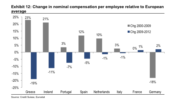 Weekly European Monitor: Some Optimism for the Bailout Union - EURO WAGE CHANGES
