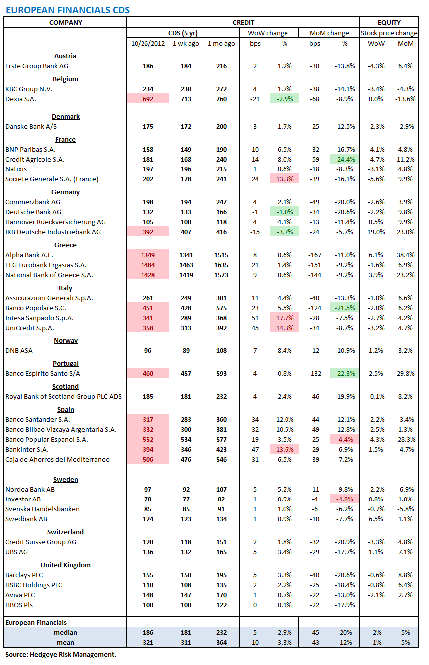 MONDAY MORNING RISK MONITOR: RISK RISES ON WEAK EARNINGS AND FISCAL CLIFF - Europe