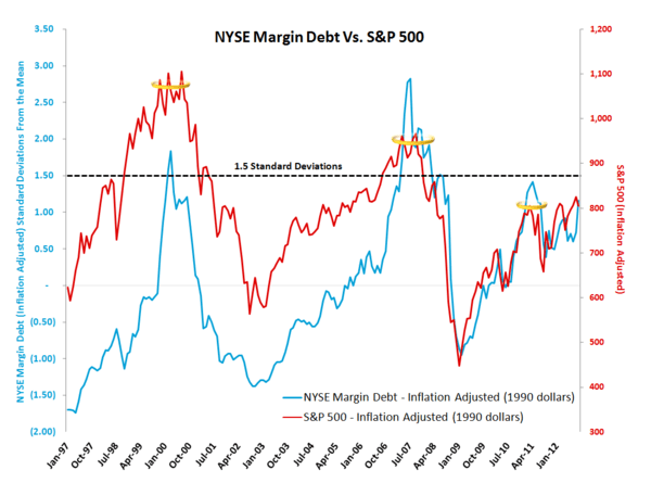 MONDAY MORNING RISK MONITOR: RISK RISES ON WEAK EARNINGS AND FISCAL CLIFF - Margin Debt