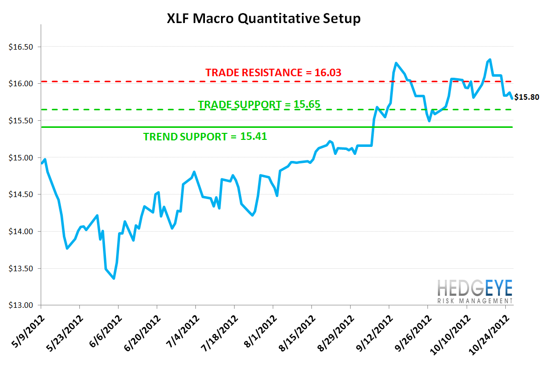 MONDAY MORNING RISK MONITOR: RISK RISES ON WEAK EARNINGS AND FISCAL CLIFF - XLF