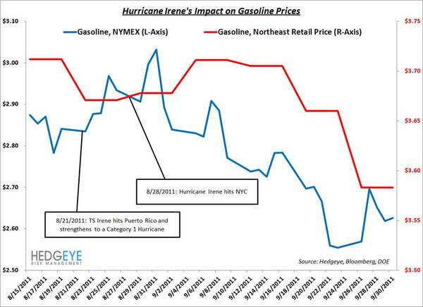 Hurricanes And Gas Prices - irene