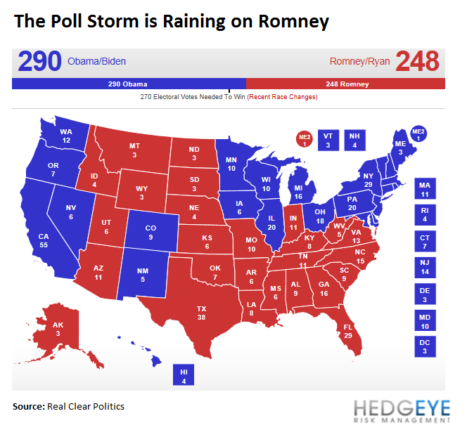 CHART OF THE DAY: The Electoral Storm - bb. el