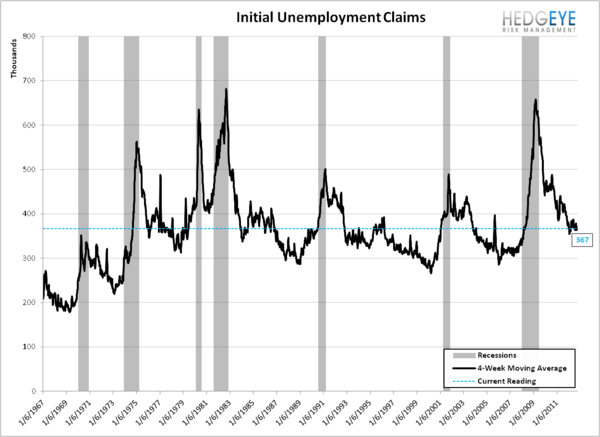 INITIAL JOBLESS CLAIMS: PERCEIVED PROGRESS CONTINUES WHILE REAL PROGRESS MODERATES SLIGHTLY - Recession