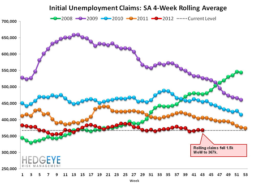 INITIAL JOBLESS CLAIMS: PERCEIVED PROGRESS CONTINUES WHILE REAL PROGRESS MODERATES SLIGHTLY - Rolling