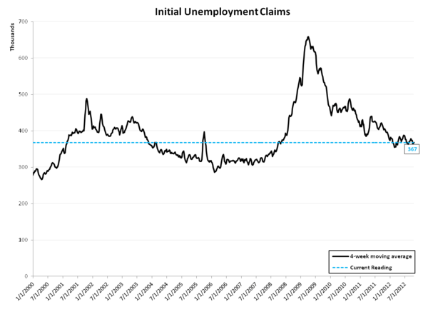 INITIAL JOBLESS CLAIMS: PERCEIVED PROGRESS CONTINUES WHILE REAL PROGRESS MODERATES SLIGHTLY - Rolling Linear