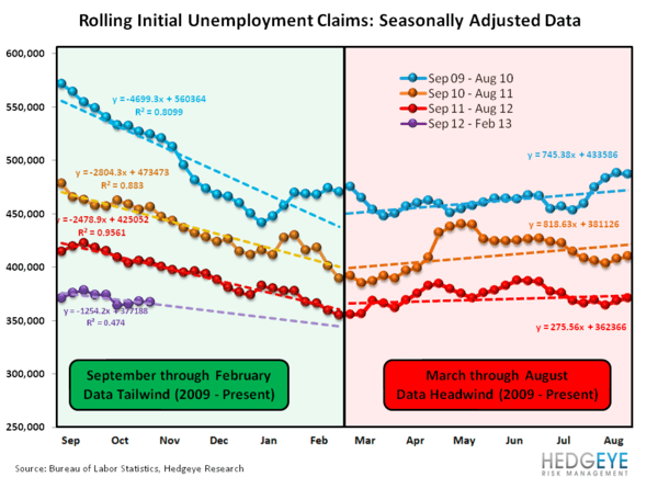 INITIAL JOBLESS CLAIMS: PERCEIVED PROGRESS CONTINUES WHILE REAL PROGRESS MODERATES SLIGHTLY - seasonality