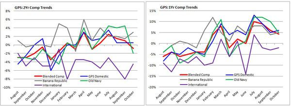 HedgeyeRetail: October SSS = Shrinking Sales Sample - GPS Comps