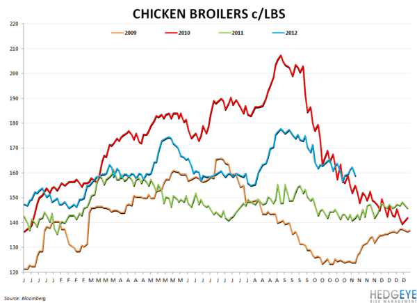 COMMODITY MONITOR - chicken broilers