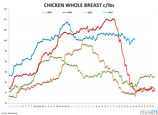 COMMODITY MONITOR - chicken whole breast