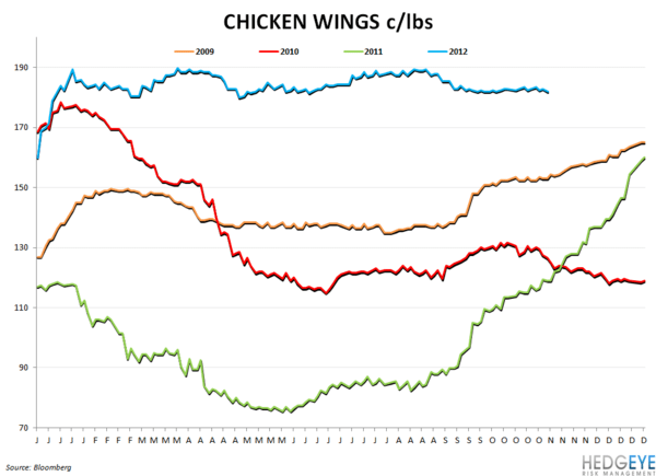 COMMODITY MONITOR - chicken wings