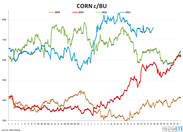 COMMODITY MONITOR - corn