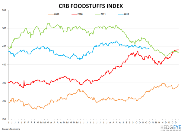 COMMODITY MONITOR - crb foodstuffs