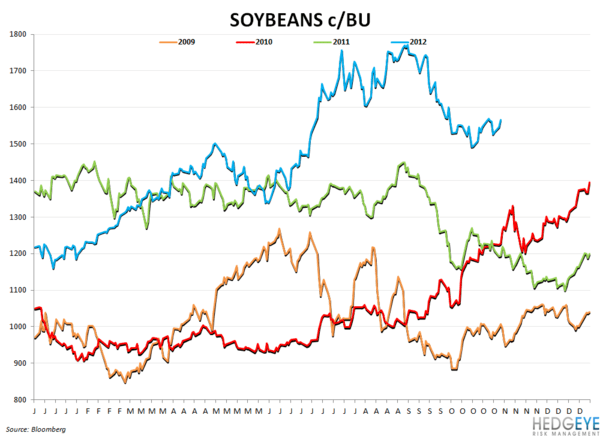 COMMODITY MONITOR - soybeans