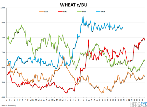COMMODITY MONITOR - wheat