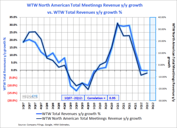 WTW: Decelerating Trends  - wtw1