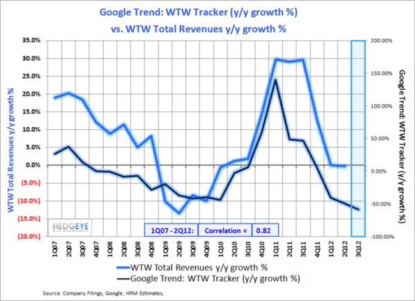 WTW: Decelerating Trends  - wtw2