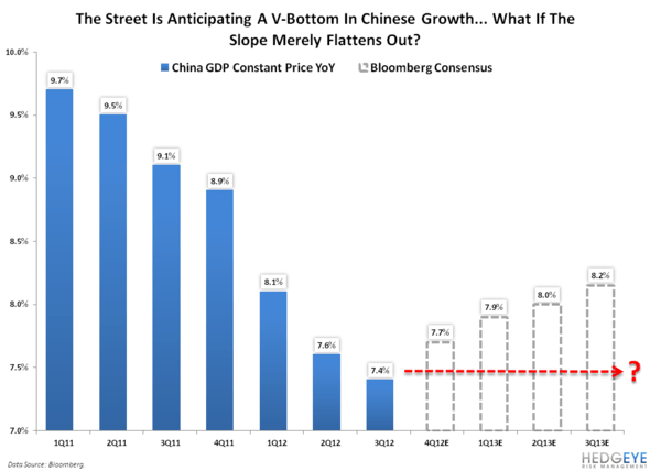 TAKE THEIR WORD FOR IT – CHINA HAS BOTTOMED - 7