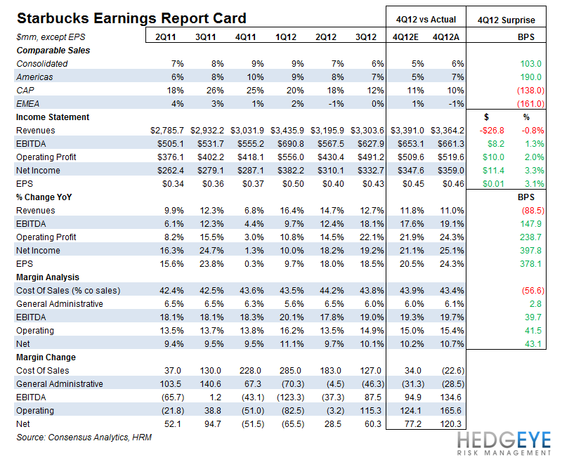 SBUX THREADS THE NEEDLE - sbux earnings report card